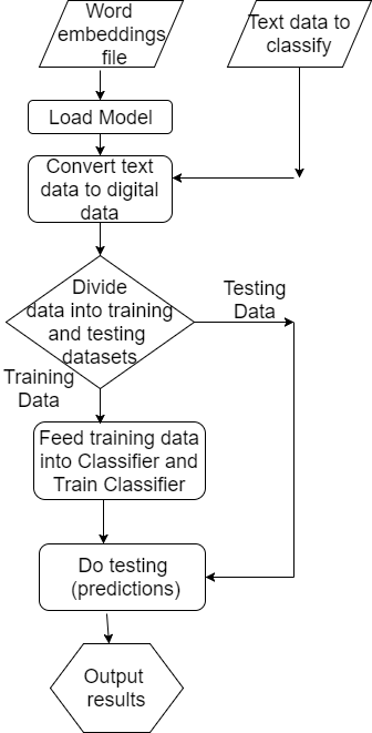 Text classification using word embeddings