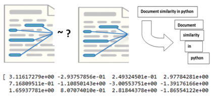 Document Similarity, Tokenization and Word Vectors in Python with