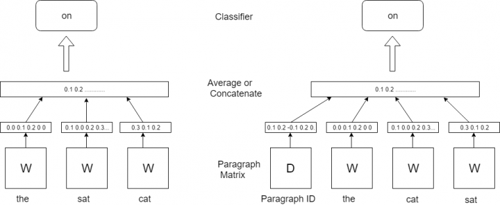 Text Clustering with doc2vec Word Embedding Machine Learning Model