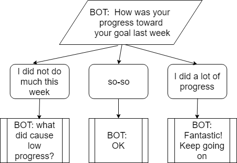 Chatbots Examples with ChatterBot - How to Add Logic - Text